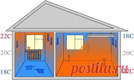Теплый пол или батареи что лучше в частном доме — подвиды систем, главное преимущество радиаторов, скорость прогрева, экономичность, бюджетность, ремонтопригодность.