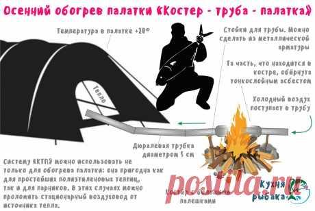 Обогрев палатки осенью | Кухня рыбака | Яндекс Дзен