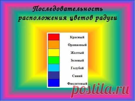 цвета спектра в правильном порядке — Яндекс: нашлось 17млнрезультатов