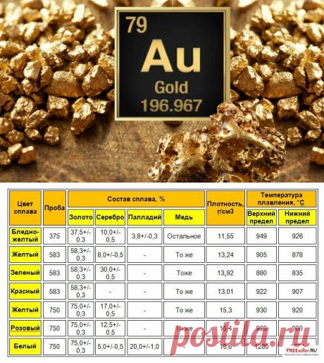 Удельный вес золота | Золото канал | Яндекс Дзен