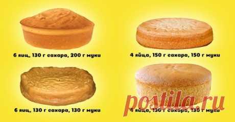 Кулинария>Мастерство приготовления бисквита с воздушной структурой