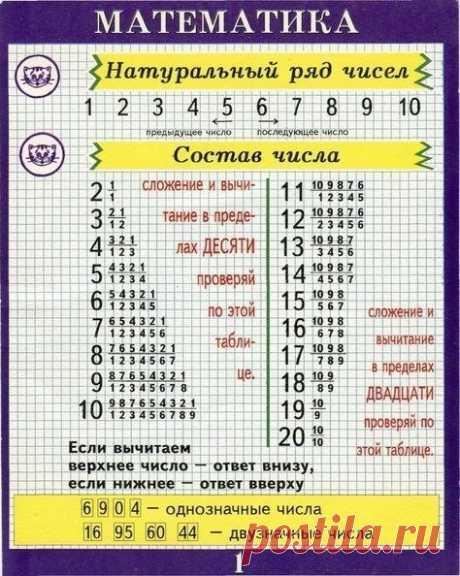Полезные таблицы по математике  #деткиуч #таблицы #математика