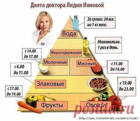 Диета доктора Лидии Ионовой.