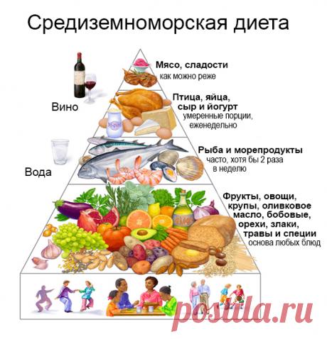 биомолекула.ру: Нутригеронтология: питание vs. старение