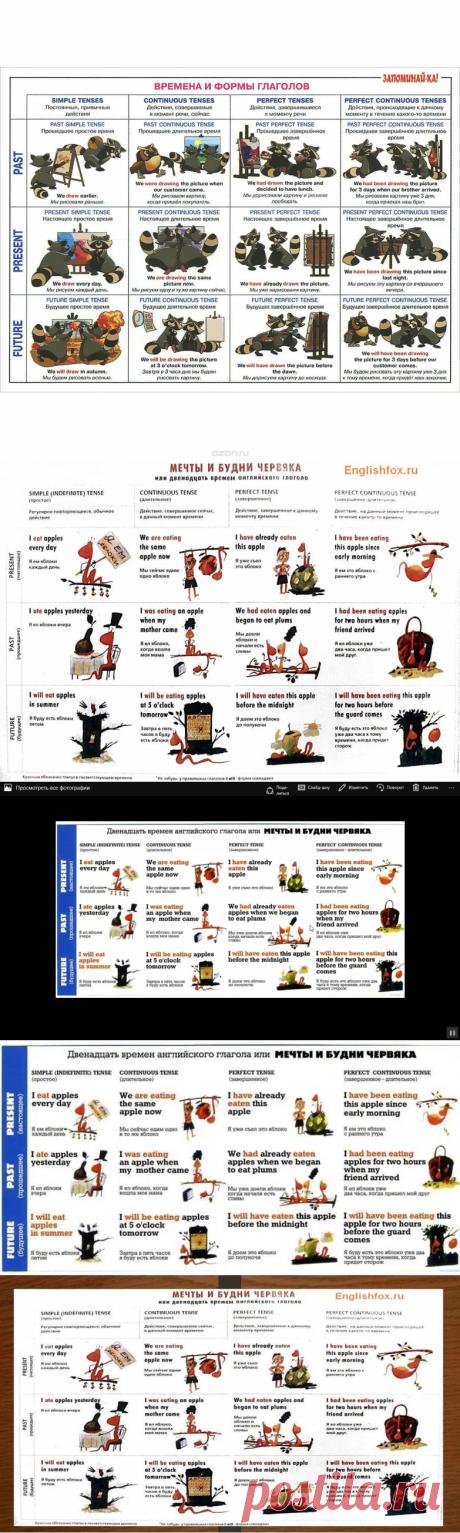 Умная» таблица времён английских глаголов: 10 тыс изображений найдено в Яндекс.Картинках