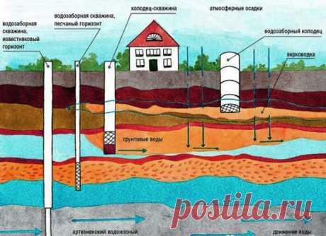 Как найти воду на участке: определить для колодца, скважины, поиск водоносного слоя в почве, на какой глубине находится питьевая, видео