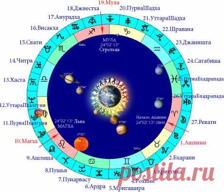 НАКШАТРЫ - 27 лунных созвездий Ведического Зодиака - KOMETA