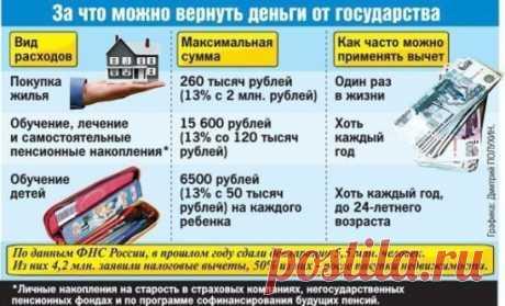#ДомаВеранды  Купили новую квартиру,не на что сделать ремонт? Вам поможет государство. Забирайте, может пригодится! Немногие знают, что каждый россиянин имеет право раз в жизни получить от государства 260 000 рублей...
