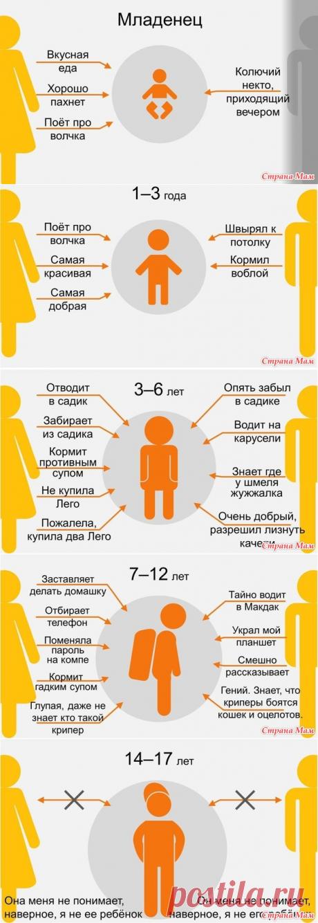 """""""Мама y el papá """" por los ojos del niño. Una serie """"А y bien, - ka, девушки!"""" - Zhakkard - el País de las Mamás"""
