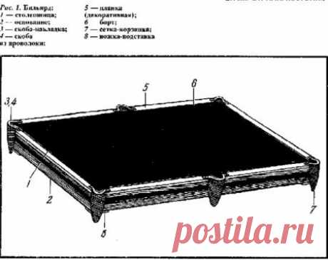 """Self-made billiard table (schemes, drawings for construction)\"""" VSE-SAM.ru - Make itself with own hands of a hand-made article, homemade products"""