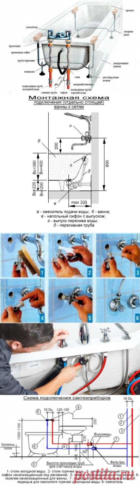 Как подключить ванну к канализации?