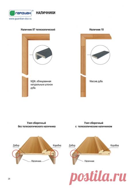 Виды наличников и правила выбора | Гардиан: входные стальные двери | Яндекс Дзен