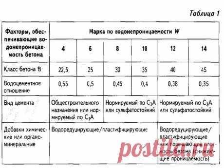 водонепроницаемость бетона таблица - 917 картинок. Поиск Mail.Ru