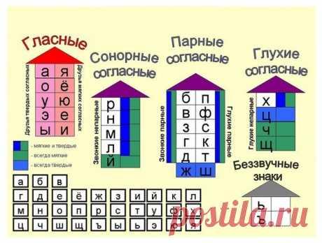 """Памятка """"Буквы и звуки"""" Синим цветом обозначены буквы, обозначающие всегда твердые согласные звуки (Ж, Ш, Ц), зеленым - всегда мягкие согласные звуки (Ч, Щ, Й), сине-зелеными прямоугольничками - буквы, которые могут обозначать как мягкие, так и твердые согласные звуки. Гласные обозначены оттенками розового."""