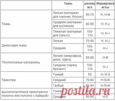 Таблица совместимости игл и тканей