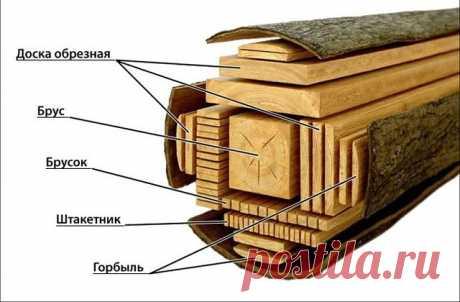 Какие бывают виды распилов древесины