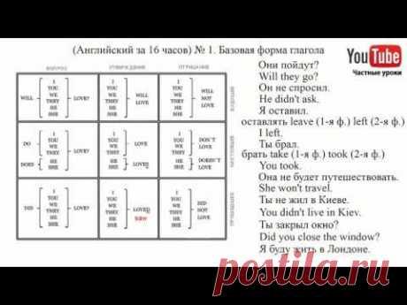 (Английский за 16 часов) Урок № 1.  Базовая форма глагола