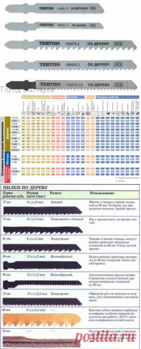 Выбор, назначение и маркировка пил для электролобзика       А – самые мелкие зубья (прекрасно подходят для порезки ламината);     В – более крупные зубья (используются для обработки дерева, ДВП, ДСП и фанеры);     C и D – самые крупные зубья, применяемые для черновой резки.