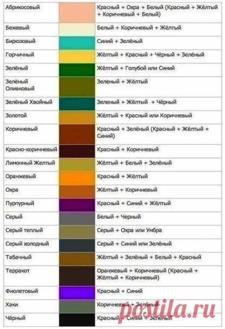 Таблица смешивания цветов позволяет узнать, как при смешивании двух и более цветов и оттенков получить нужный. Такая таблица применяется в различных сферах искусства - изобразительном, лепке, и…