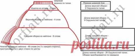 юбка американка из фатина своими руками мастер класс: 9 тыс изображений найдено в Яндекс.Картинках