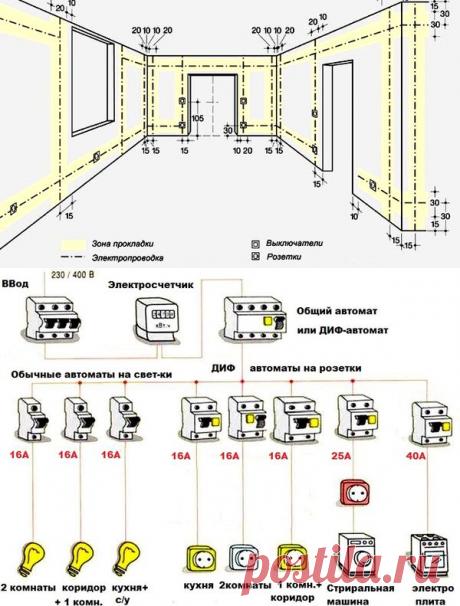 Инструкция как проводить электропроводку в доме или квартире