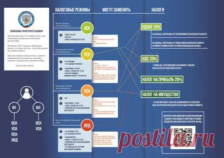 Что меняется в патентной системе с 2021 года Депутаты Государственной думы России приняли законопроект, предполагающий глобальные изменения по патентной системе, начиная с 1 января 2021 года.