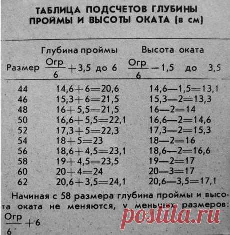 таблица высоты поймы и высоты оката рукава: 6 тыс изображений найдено в Яндекс.Картинках