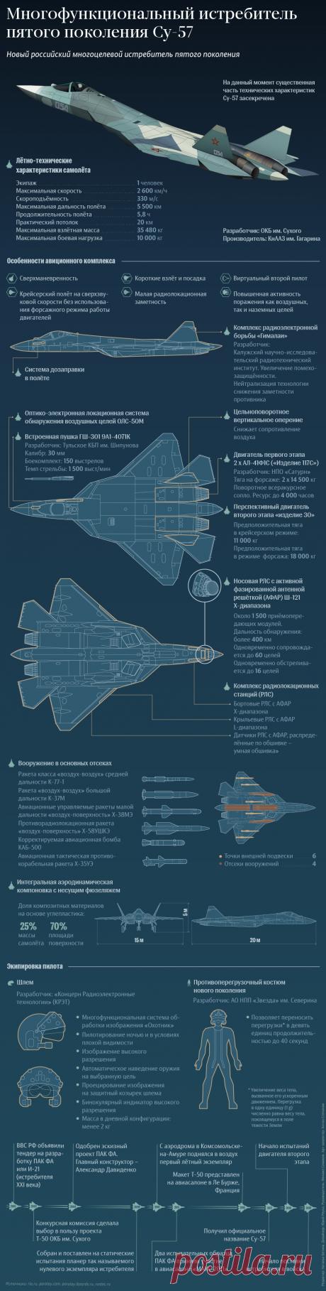 Многофункциональный истребитель пятого поколения Су-57 - РИА Новости, 18.07.2017