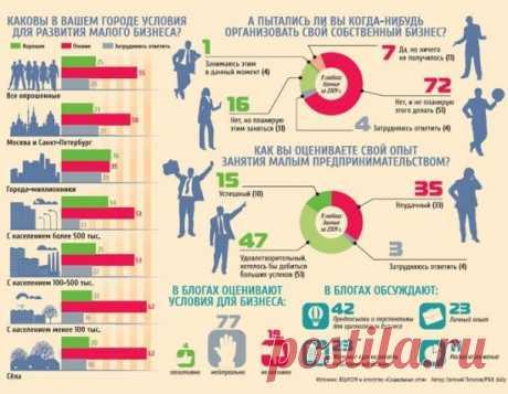 Бизнес-идеи 2020 с минимальными вложениями: на дому с нуля, для мужчин и женщин