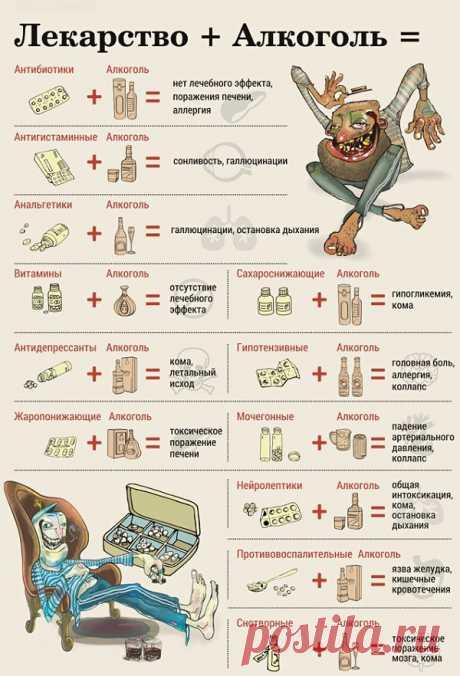 Самые опасные сочетания алкоголя и лекарств / Будьте здоровы