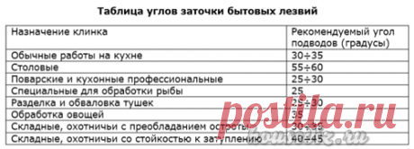 угол заточки ножниц бытовых: 9 тыс изображений найдено в Яндекс.Картинках