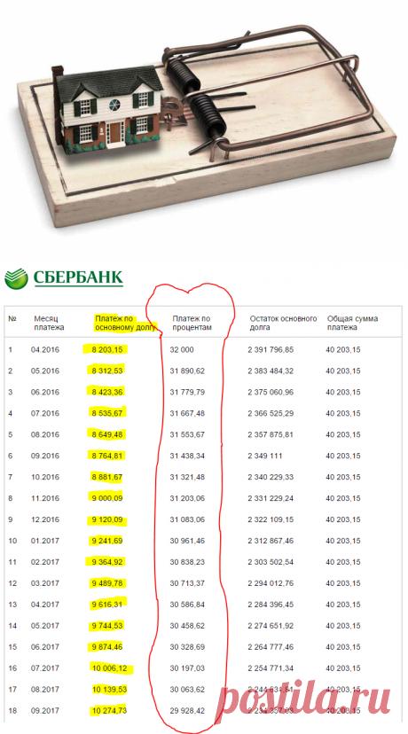 Во сколько реально обойдется квартира в 3.000.000 руб, взятая в ипотеку на 10 лет?