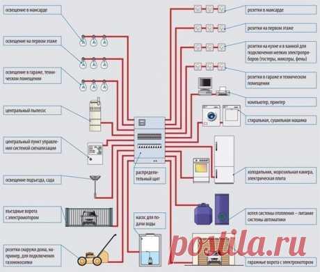 #Полезное_КабельРФ  Делимся с Вами удобной схемой подключения электроприборов в доме или квартире  Оставь у себя на стене, чтобы не потерять ;)