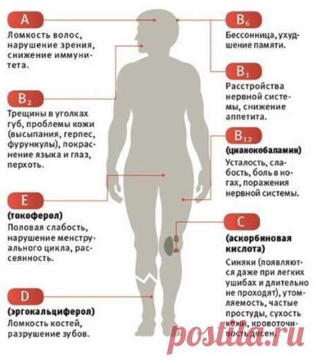 Как понять, в каких витаминах нуждается организм? Теперь, благодаря этой простой табличке, станет все ясно)
