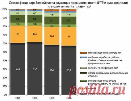 Фейк о зарплате в СССР в 120 рублей. Реальные зарплаты и цены