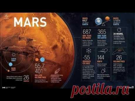 Марс в знаках зодиака Овен, Телец, Близнецы, Рак