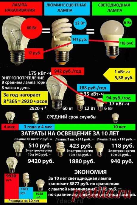 Светодиодные лампы: расчет экономии