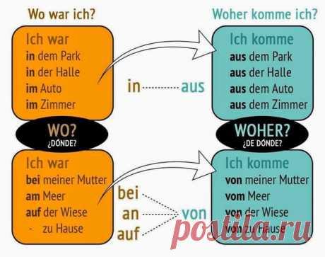 Визуальный немецкий язык | Германия