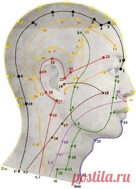 Точка для улучшения зрения. Положительный эффект при снижении остроты зрения и различных заболеваниях глаз. — Копилочка полезных советов