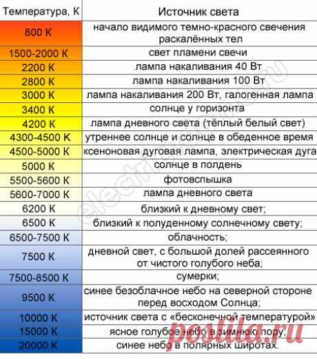 La temperatura de color svetodiodnyh de las lámpadas la tabla de las fuentes