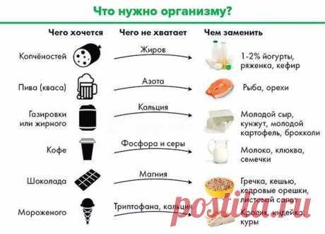 Чего не хватает организму, когда хочется сладкого, кислого или солёного? / Будьте здоровы