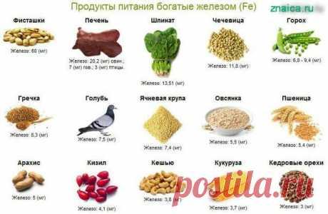 Название: В каких продуктах содержится железо | Эзотерика и психология для всех |  Яндекс Дзен Найдено в Google. Источник: zen.yandex.ru