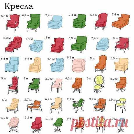 Сколько нужно ткани, чтобы обить мебель? (фото с расчетами)   Дизайн: просто о сложном   Яндекс Дзен