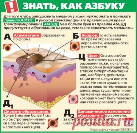 Как защититься от меланомы / Будьте здоровы