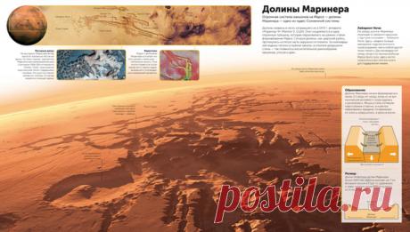 Долины Маринера. Разворот из энциклопедии «Космос»