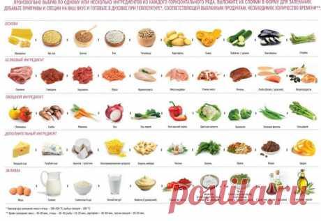 Конструкторы блюд (рецептов)