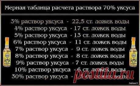 Мерная таблица расчета раствора 70% уксуса. (На одну ложку 70% уксуса надо добавить)