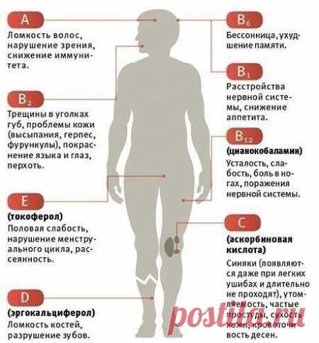 Признаки нехватки витаминов в организме   автор: bydte_zdorovimi