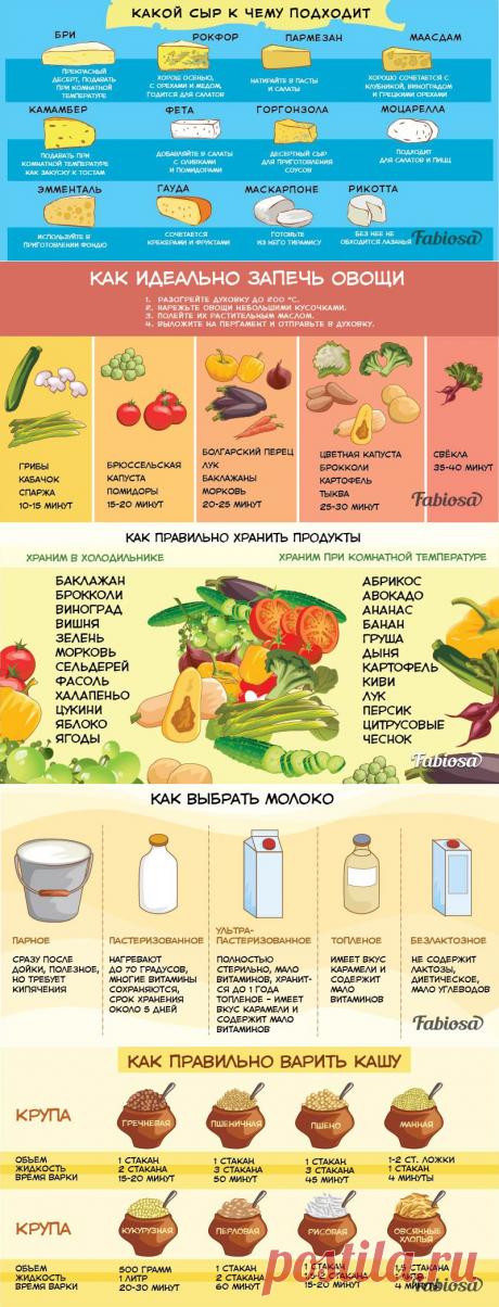 5 полезных таблиц от шеф-повара, которые незаменимы на каждой кухне!