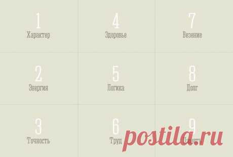 Квадрат Пифагора: узнай характер по дате рождения                                 Эти нехитрые вычисления помогут вам раскрыть характер человека. Для этого нужно узнать дату рождения.Например, этот человек родился 19.03.1983. Начинаем складывать:1) ц…